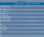 Ostvareni plasman kluba u junskoj etapi KT prvenstva Srbije
